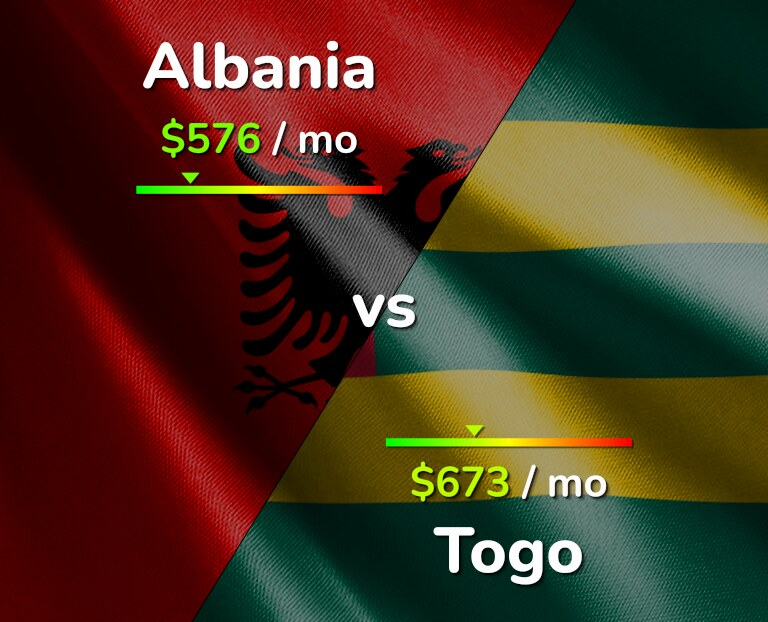 Cost of living in Albania vs Togo infographic
