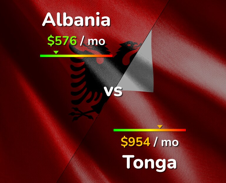 Cost of living in Albania vs Tonga infographic