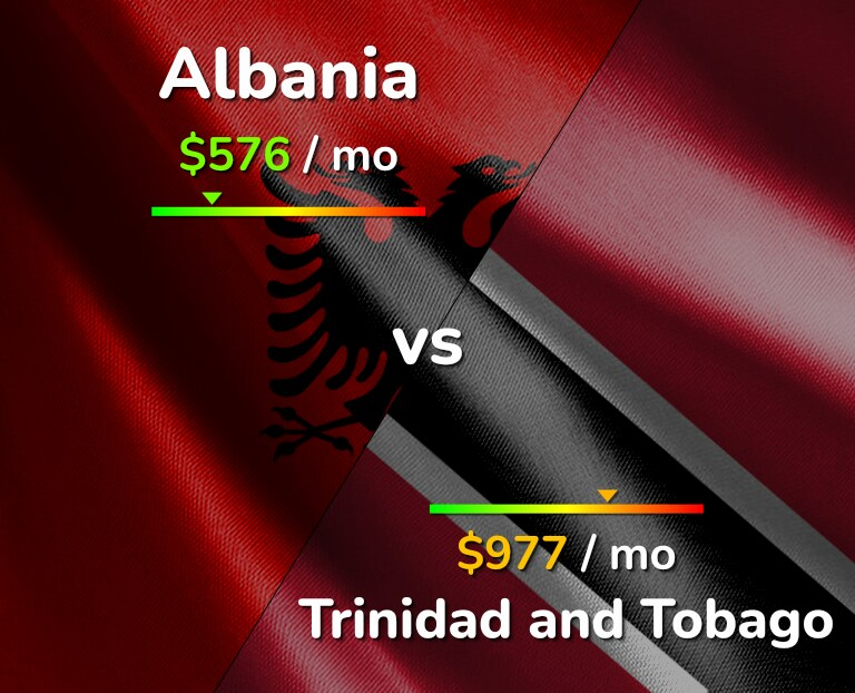 Cost of living in Albania vs Trinidad and Tobago infographic