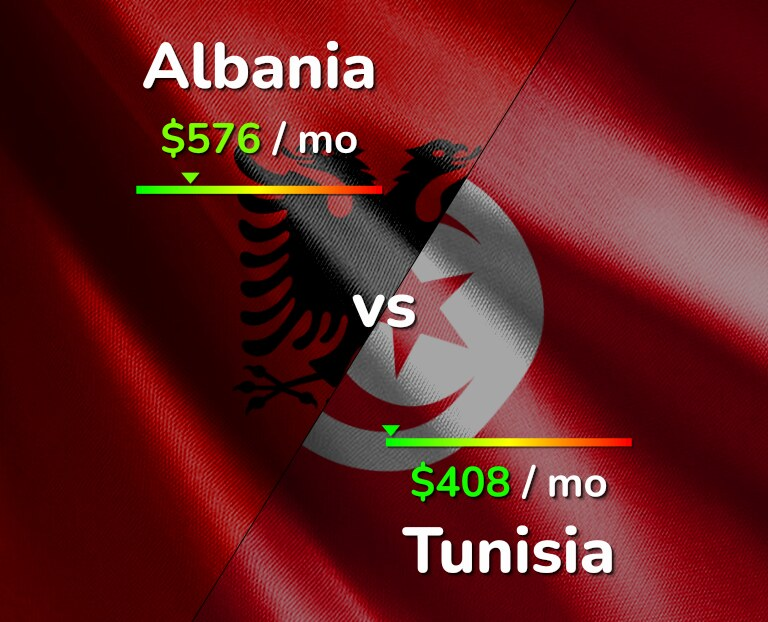 Cost of living in Albania vs Tunisia infographic
