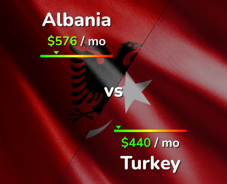 Cost of living in Albania vs Turkey infographic
