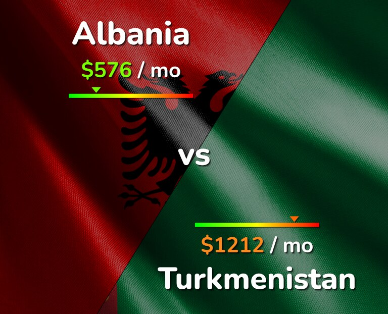 Cost of living in Albania vs Turkmenistan infographic