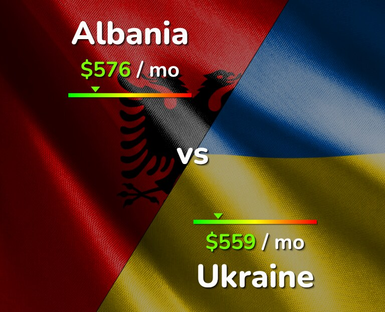 Cost of living in Albania vs Ukraine infographic