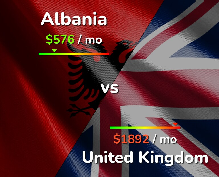Cost of living in Albania vs United Kingdom infographic