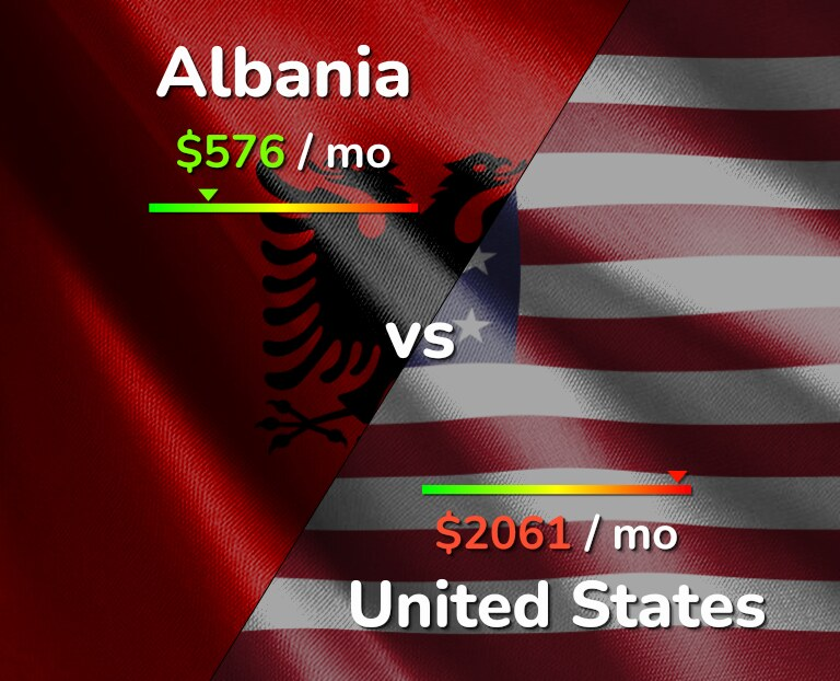 Cost of living in Albania vs United States infographic