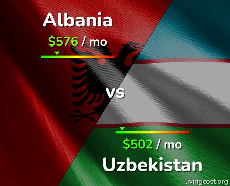 Cost of living in Albania vs Uzbekistan infographic