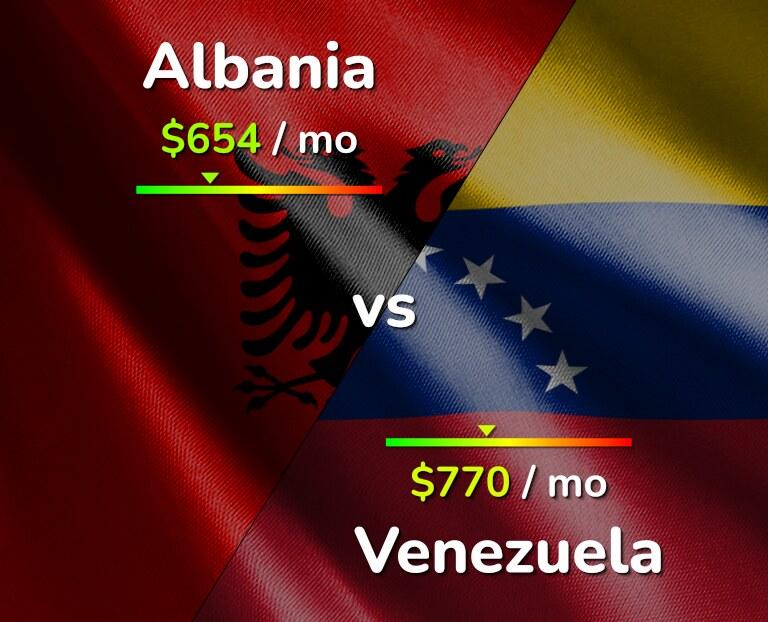 Cost of living in Albania vs Venezuela infographic