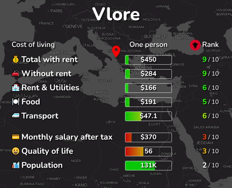 Cost of living in Vlore infographic