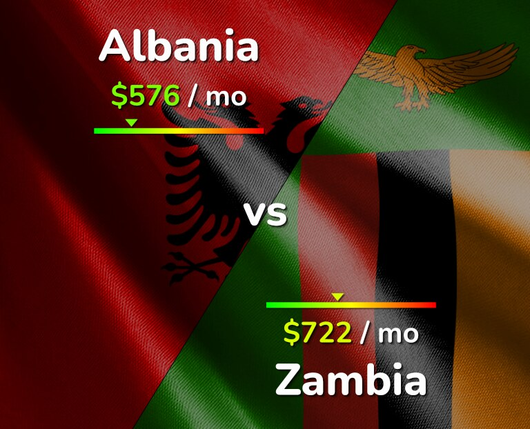 Cost of living in Albania vs Zambia infographic