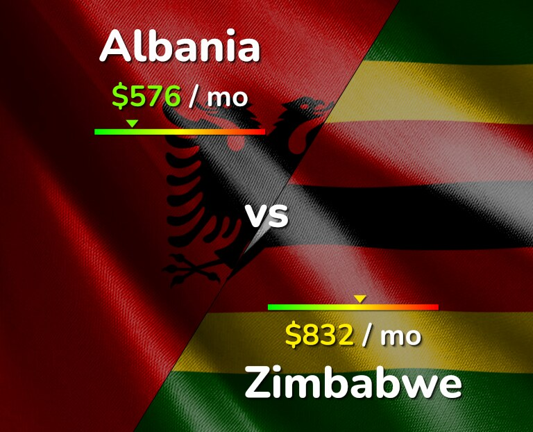 Cost of living in Albania vs Zimbabwe infographic