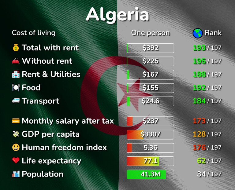 Cost of living in Algeria infographic