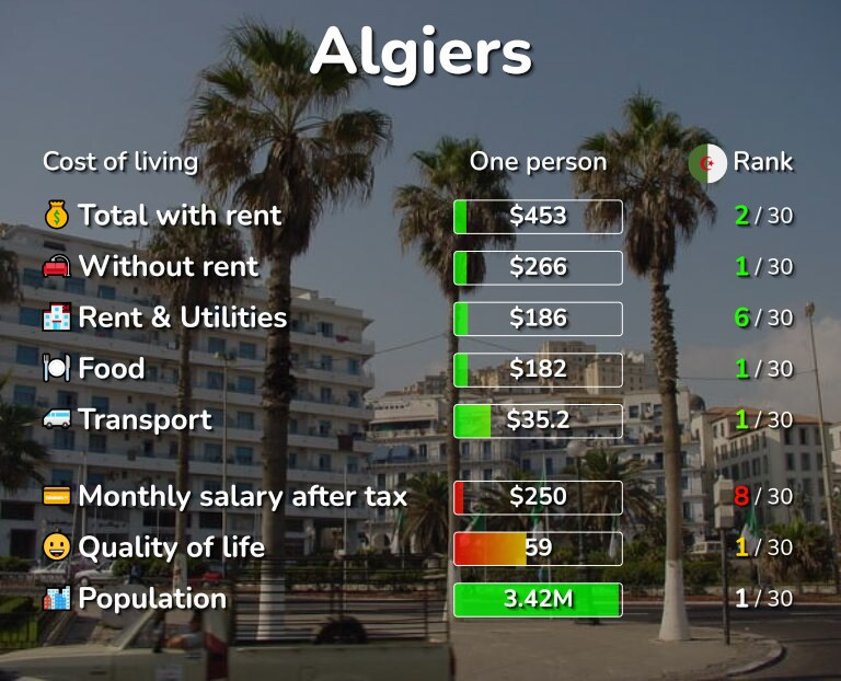 Cost of living in Algiers infographic