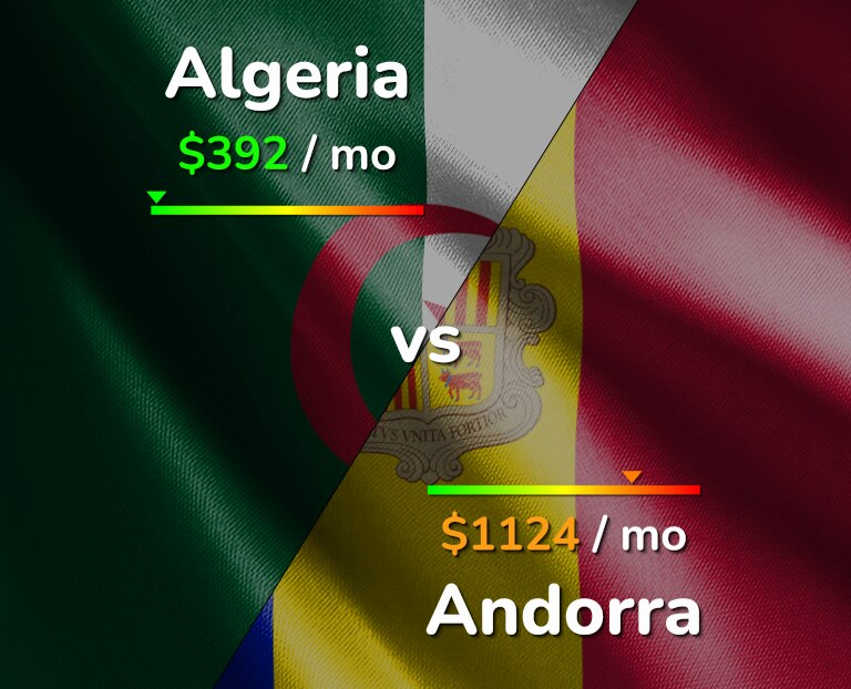 Cost of living in Algeria vs Andorra infographic