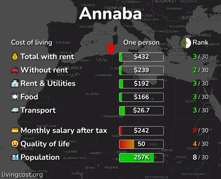 Cost of living in Annaba infographic