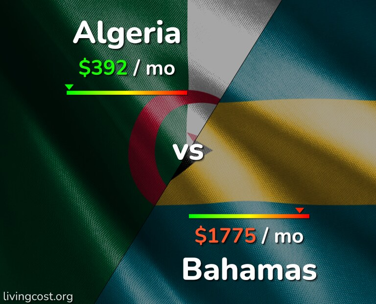 Cost of living in Algeria vs Bahamas infographic
