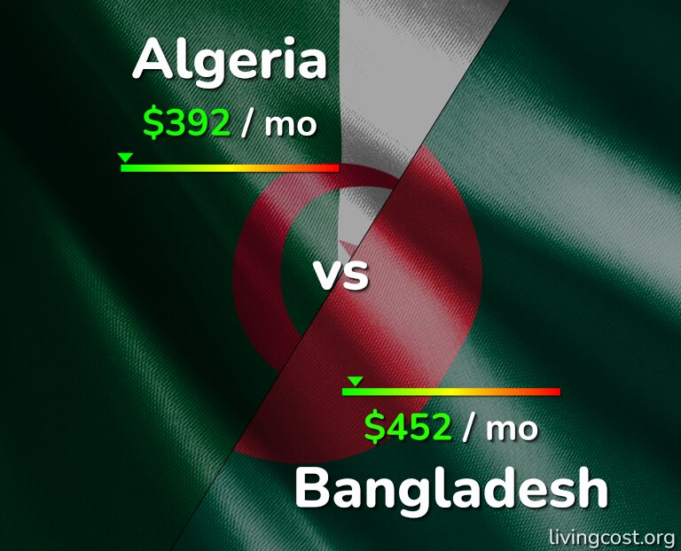 Cost of living in Algeria vs Bangladesh infographic