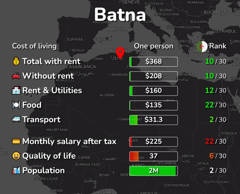 Cost of living in Batna infographic