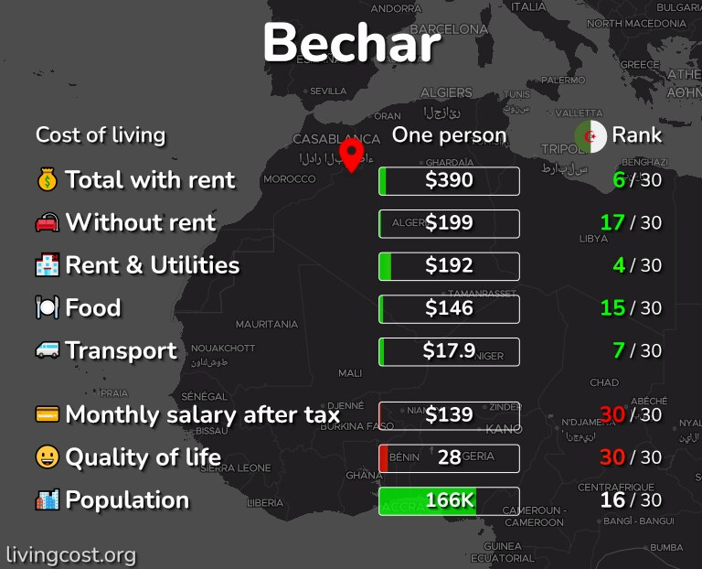 Cost of living in Bechar infographic