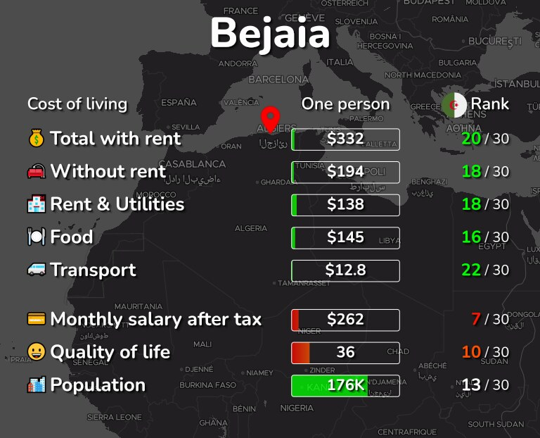 Cost of living in Bejaia infographic