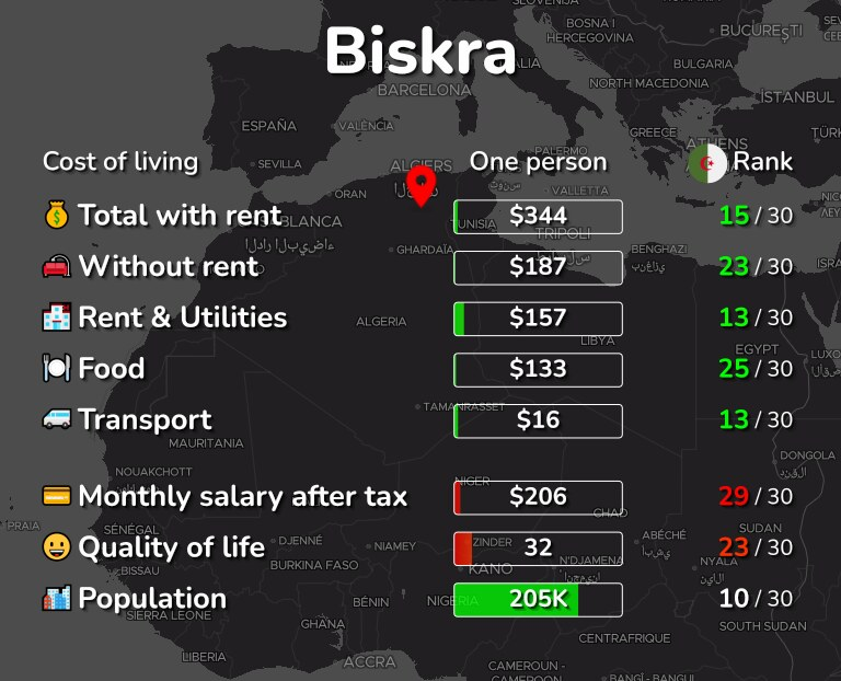 Cost of living in Biskra infographic