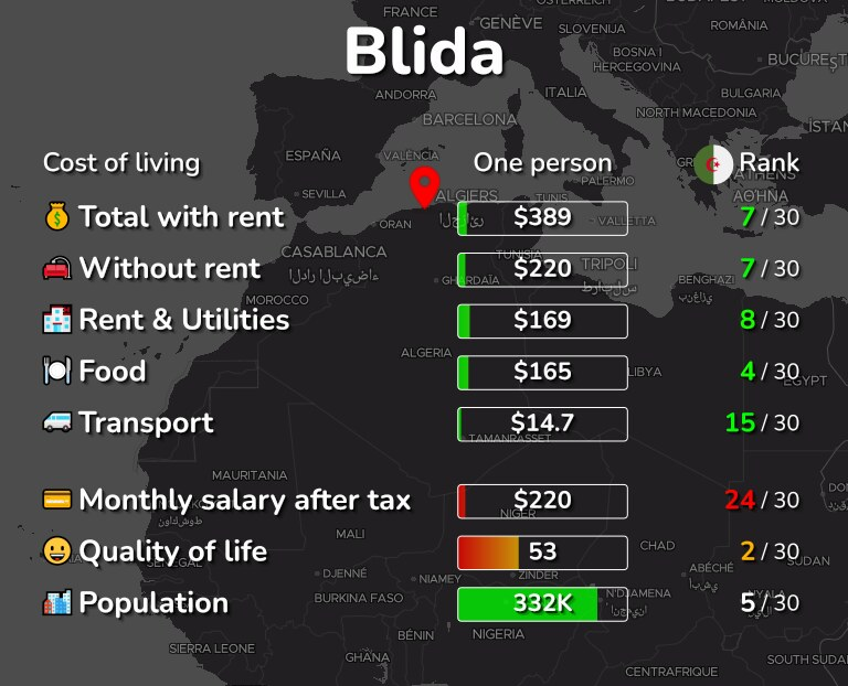 Cost of living in Blida infographic