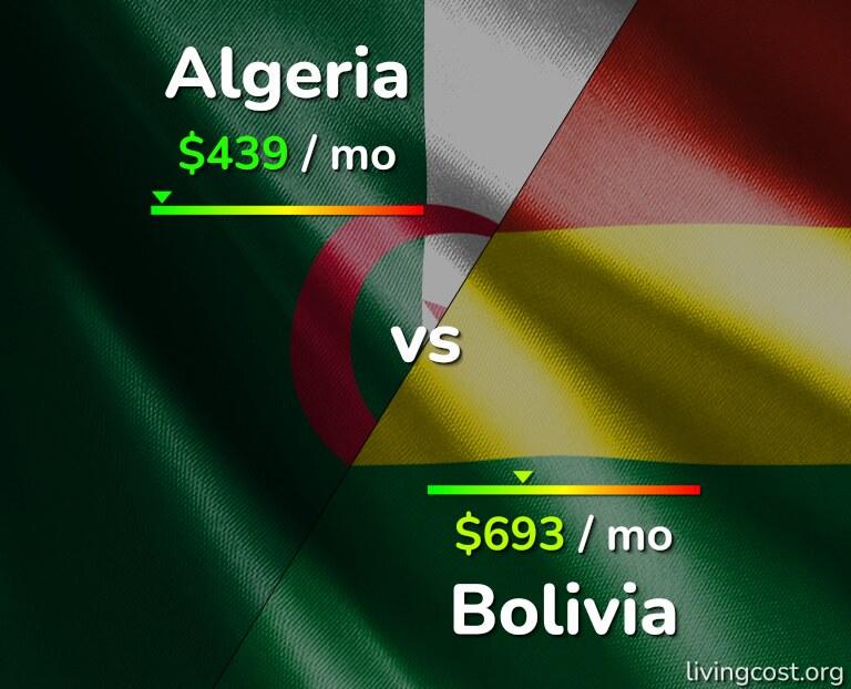 Cost of living in Algeria vs Bolivia infographic