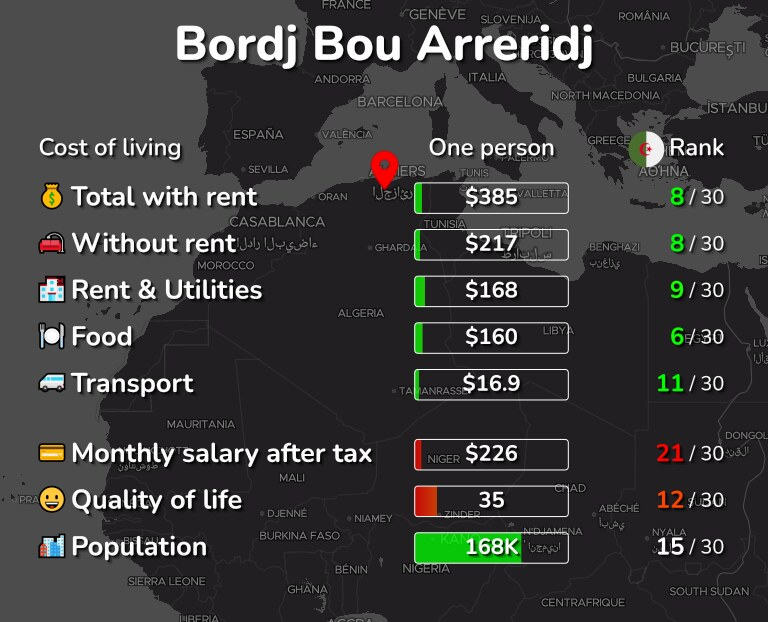 Cost of living in Bordj Bou Arreridj infographic