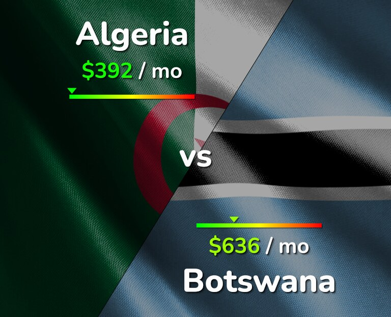 Cost of living in Algeria vs Botswana infographic