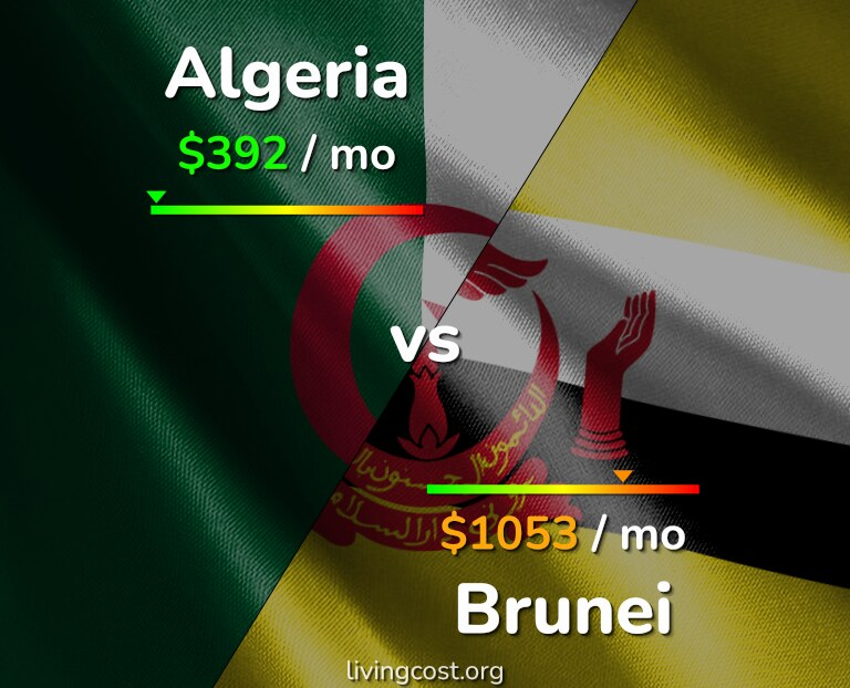 Cost of living in Algeria vs Brunei infographic