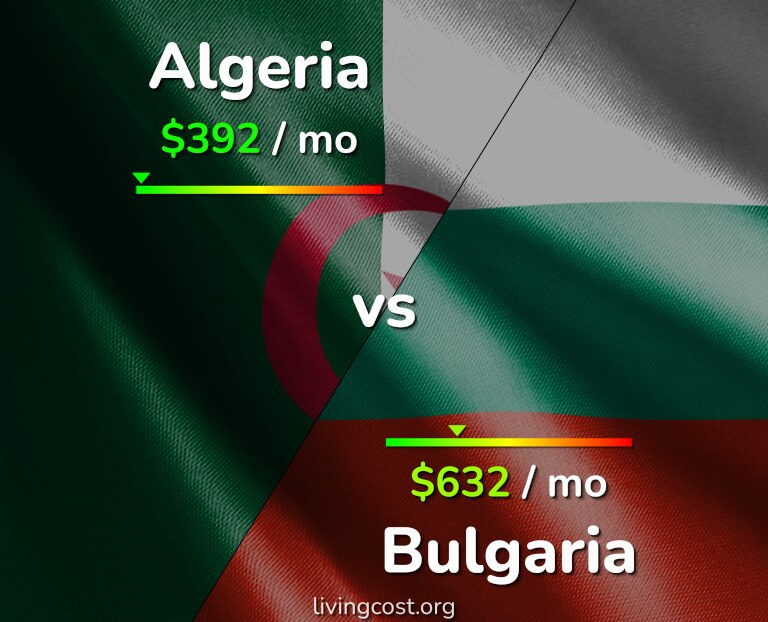Cost of living in Algeria vs Bulgaria infographic