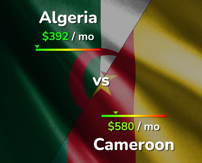 Cost of living in Algeria vs Cameroon infographic