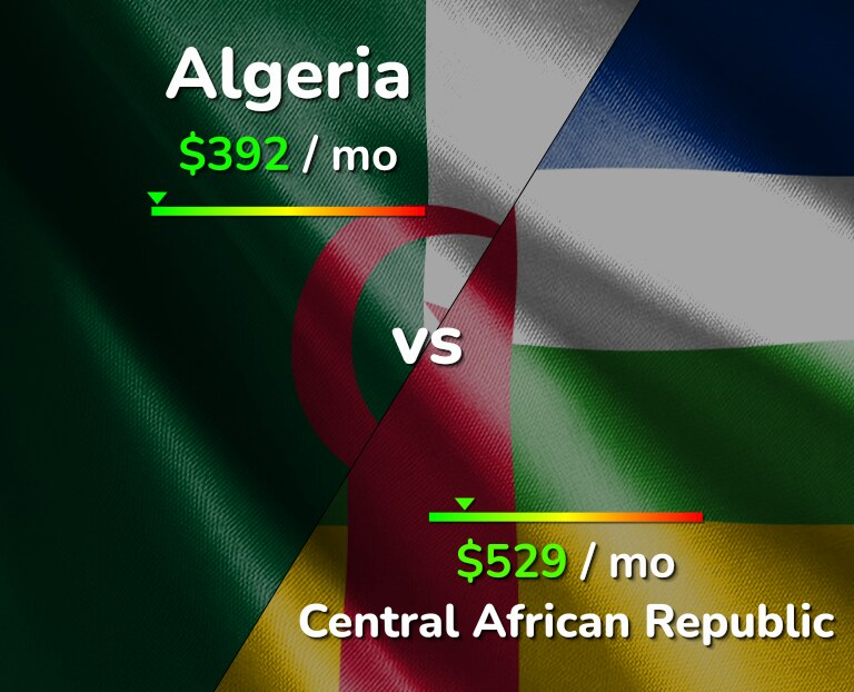 Cost of living in Algeria vs Central African Republic infographic