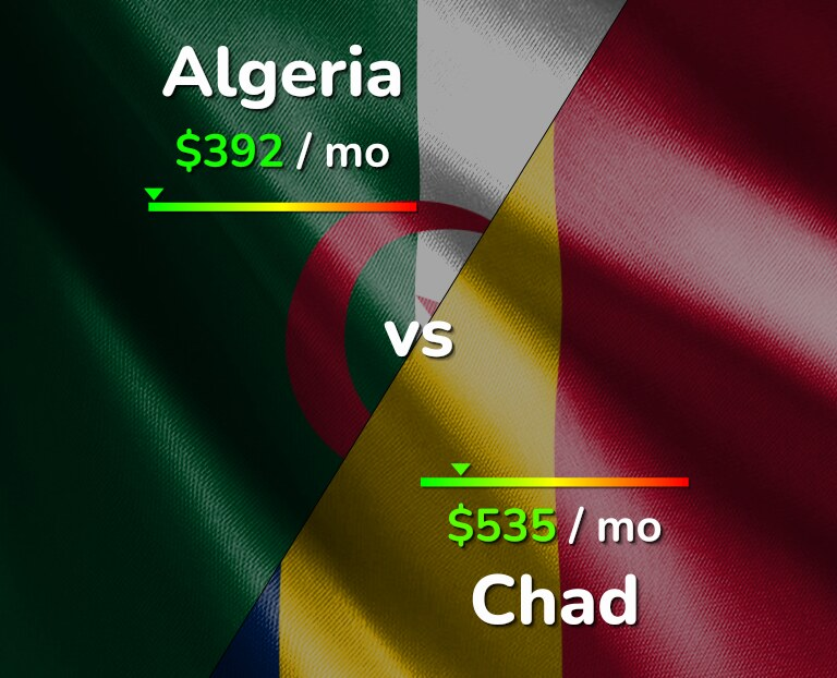 Cost of living in Algeria vs Chad infographic