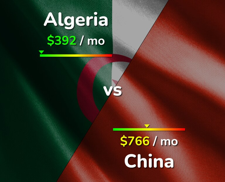 Cost of living in Algeria vs China infographic