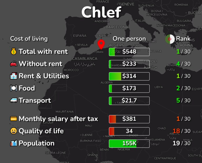 Cost of living in Chlef infographic