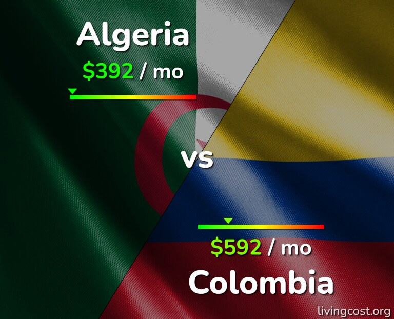 Cost of living in Algeria vs Colombia infographic