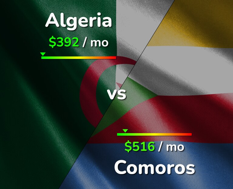 Cost of living in Algeria vs Comoros infographic
