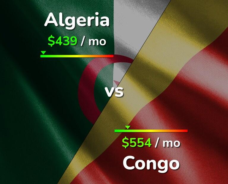 Cost of living in Algeria vs Congo infographic