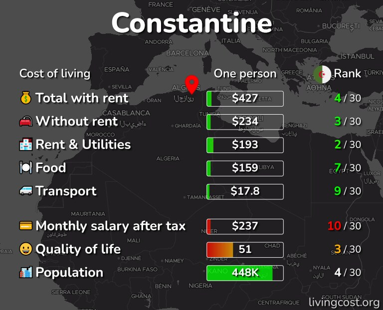 Cost of living in Constantine infographic