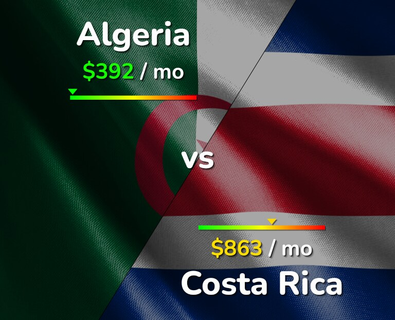 Cost of living in Algeria vs Costa Rica infographic