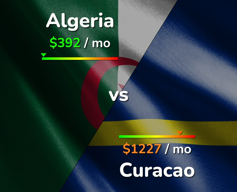 Cost of living in Algeria vs Curacao infographic