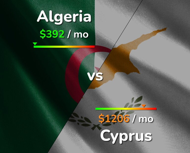 Cost of living in Algeria vs Cyprus infographic