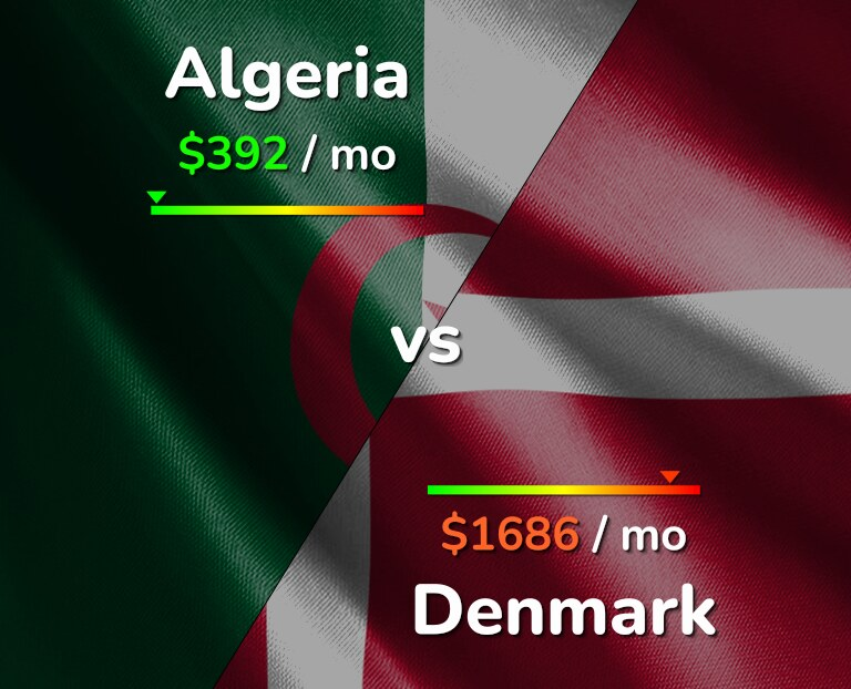 Cost of living in Algeria vs Denmark infographic