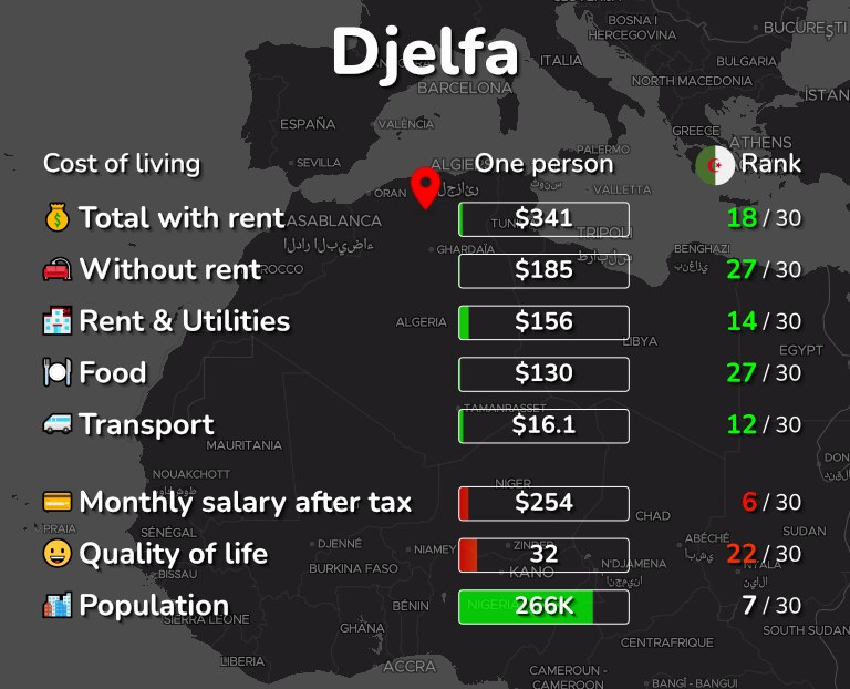 Cost of living in Djelfa infographic
