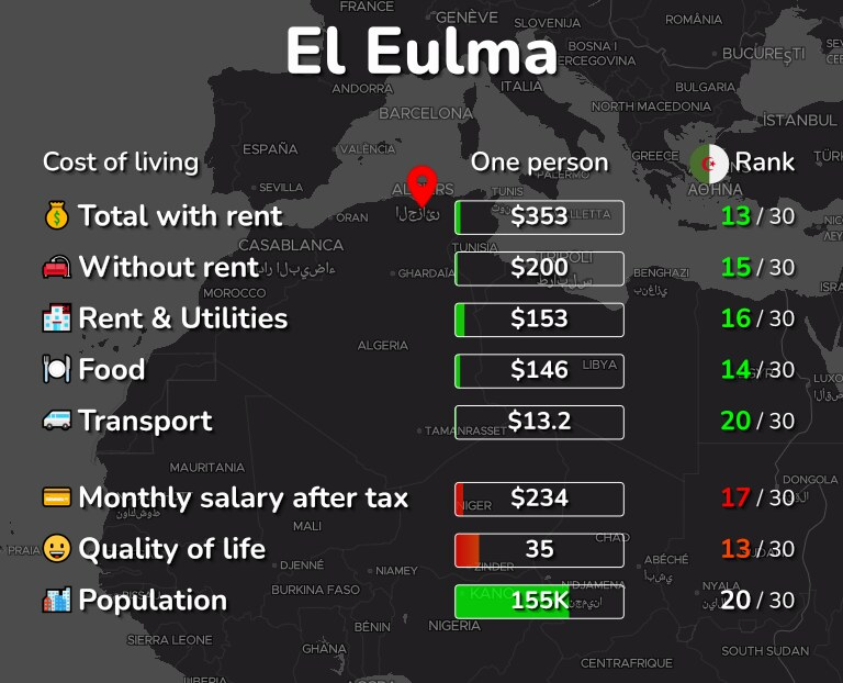 Cost of living in El Eulma infographic