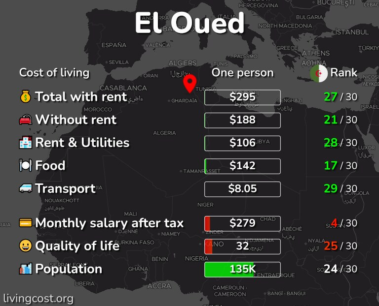 Cost of living in El Oued infographic