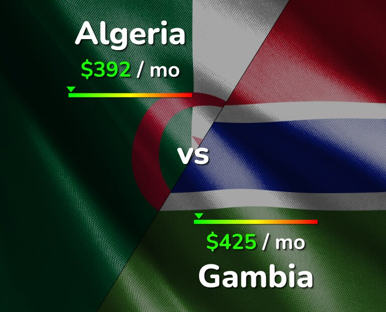 Cost of living in Algeria vs Gambia infographic