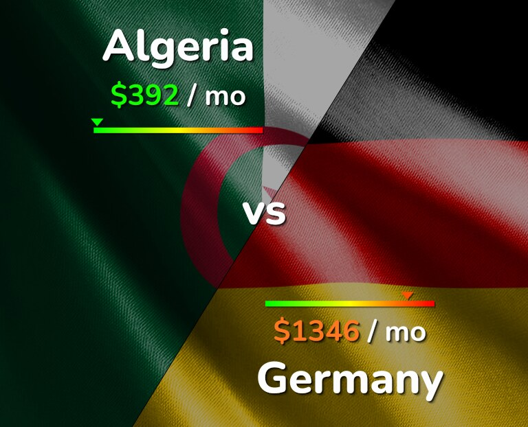 Cost of living in Algeria vs Germany infographic