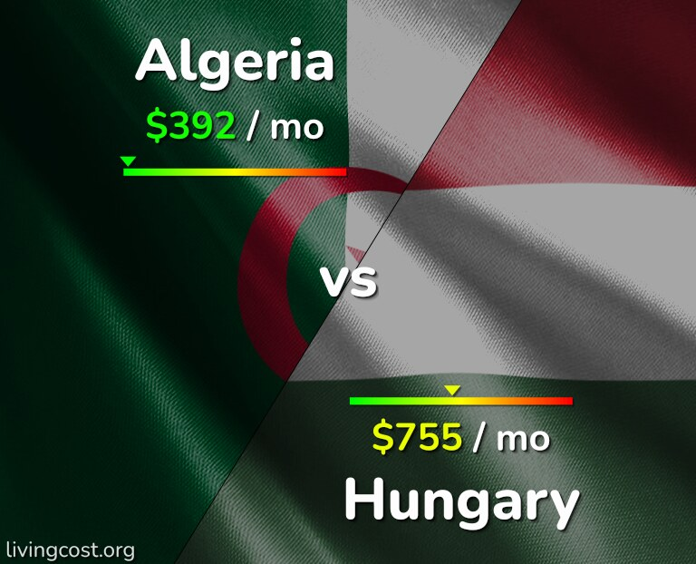Cost of living in Algeria vs Hungary infographic