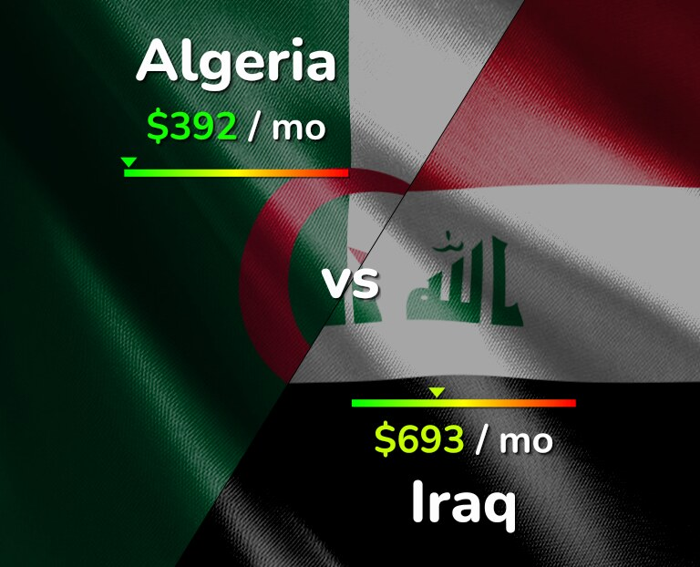 Cost of living in Algeria vs Iraq infographic